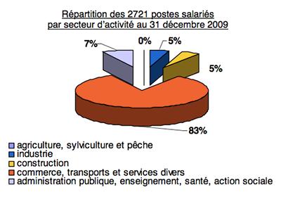 graphique_emploi_lachapellesaintaubin