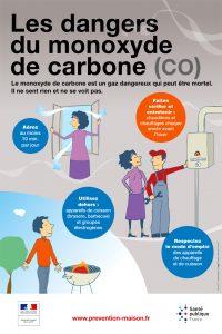 Affiche intoxication Monoxyde de Carbone